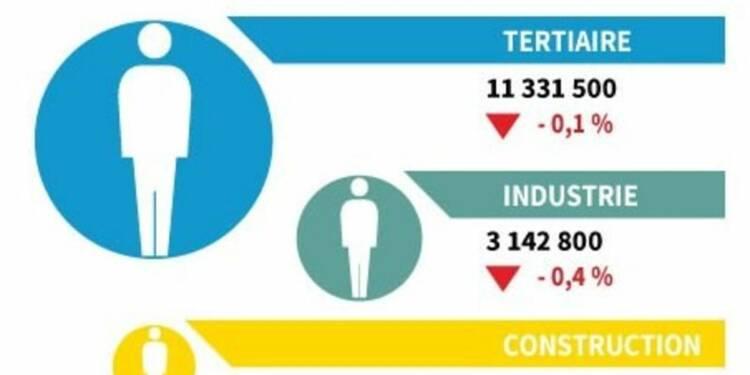 Baisse de 0,2% de l'emploi salarié au 3e trimestre