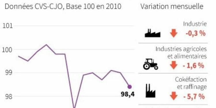 Recul de 0,3% de la production industrielle en novembre