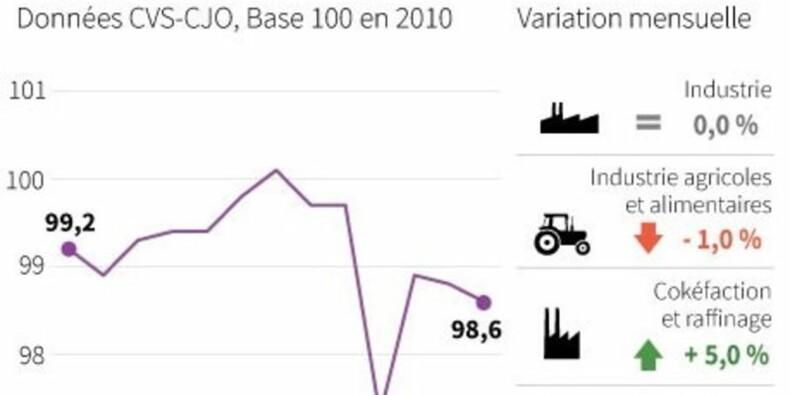 La production industrielle reste en stable en août