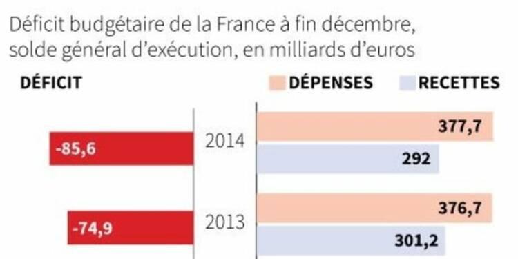 Le déficit budgétaire 2014 confirmé à 85,6 milliards d'euros