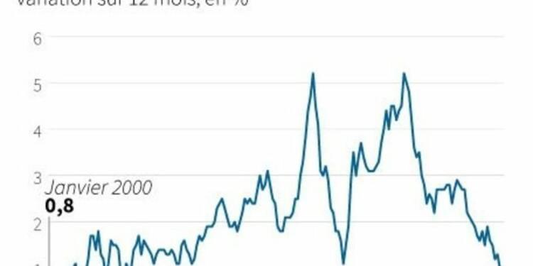 L'inflation britannique à son plus bas niveau depuis mai 2000