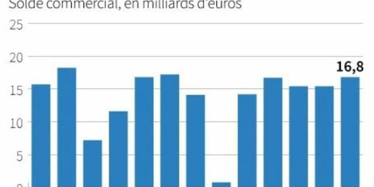 L'excédent commercial de la zone euro plus élevé que prévu