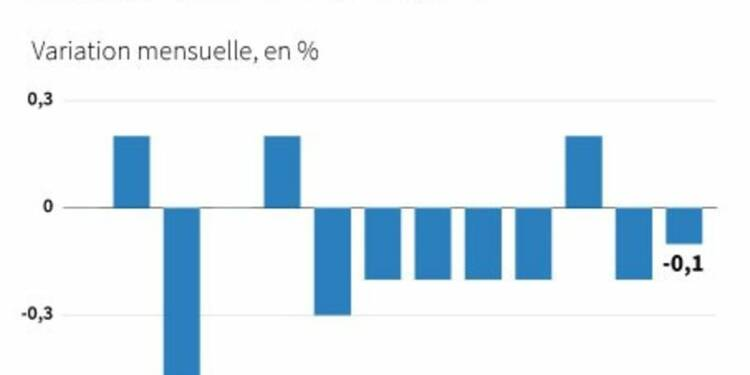Les prix producteurs dans la zone euro baissent moins que prévu