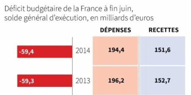 Déficit budgétaire de 59,4 milliards d'euros à fin juin