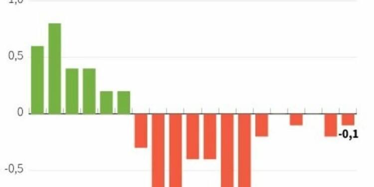 Le PIB de l'Italie confirmé en baisse de 0,1% au 3e trimestre
