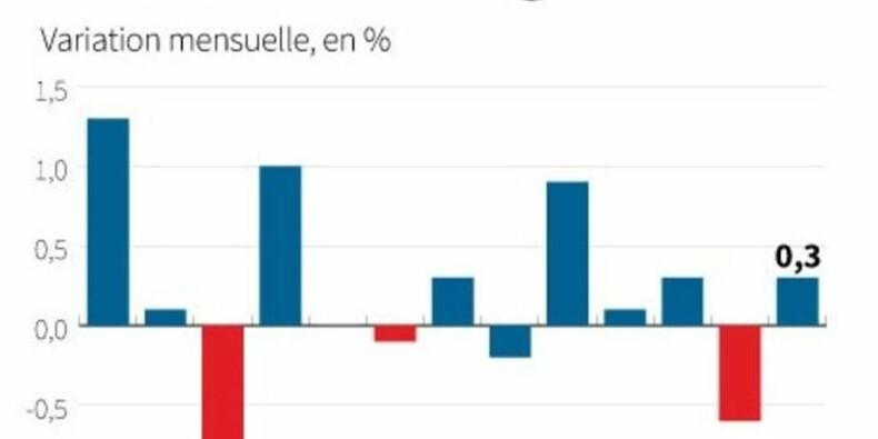 La production industrielle britannique en juin déçoit