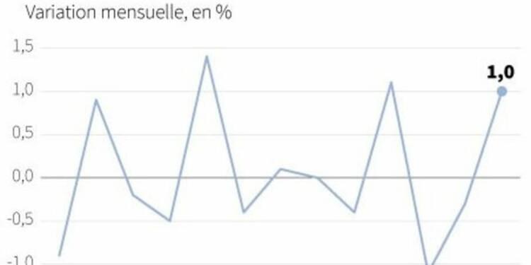 Rebond de 1% de la production industrielle en zone euro