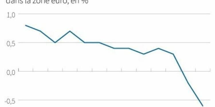 COR-L'inflation en zone euro a baissé plus que prévu en janvier