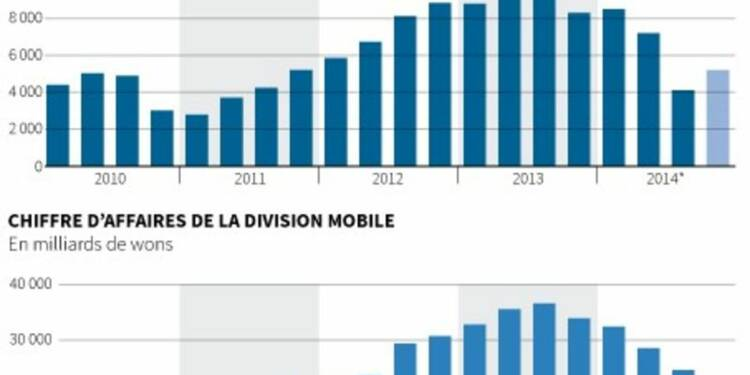 Samsung Elec attend un premier recul en 3 ans du bénéfice annuel