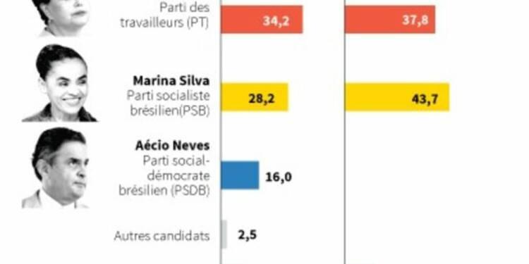 Au Brésil, Marina Silva marque des points aussi sur les marchés