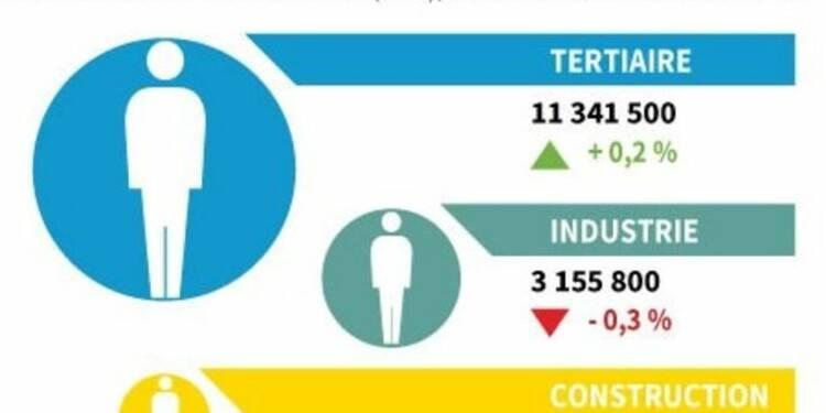 Légère hausse de l'emploi salarié au 2e trimestre