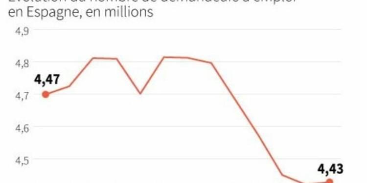 Première hausse du nombre de chômeurs en Espagne en six mois