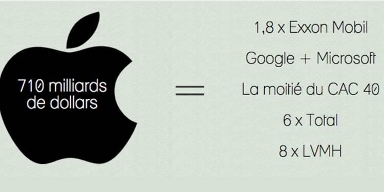 Les chiffres délirants d'Apple