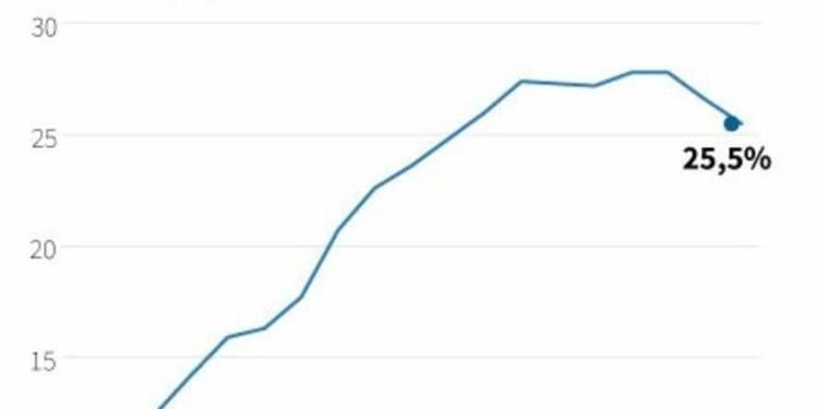 Le taux de chômage en Grèce au plus bas depuis 2012