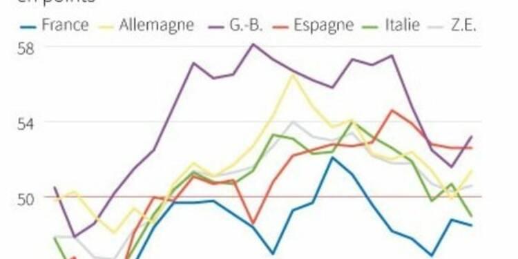Légère croissance de l'activité manufacturière dans la zone euro