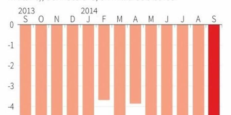 Déficit commercial de 4,72 milliards d'euros en septembre