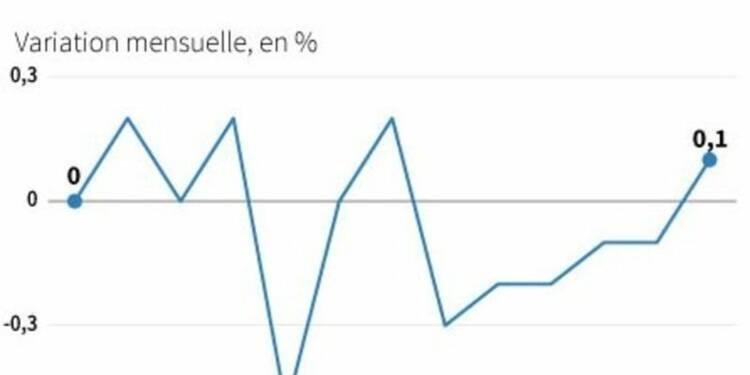 Hausse de 0,1% des prix producteurs en juin dans la zone euro