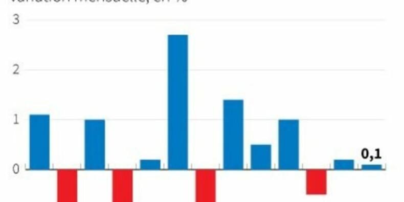 Ralentissement de la croissance des ventes au détail britanniques
