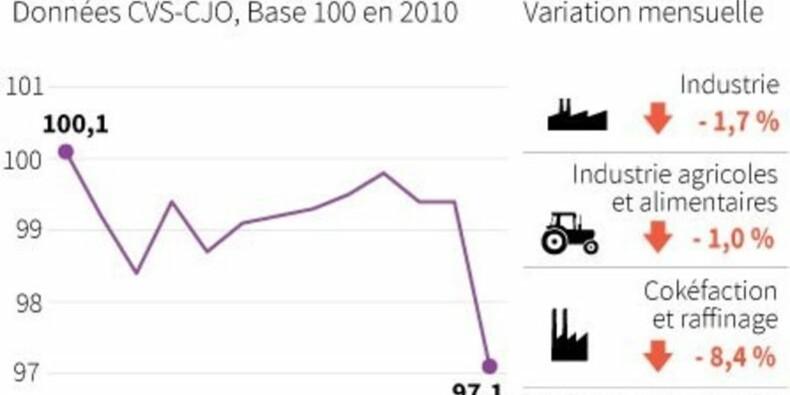Chute de la production industrielle en mai