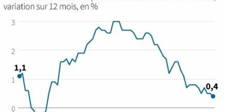 L'inflation en zone euro à son plus bas niveau depuis cinq ans