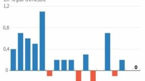 La stagnation du PIB de la France confirmée au 2e trimestre