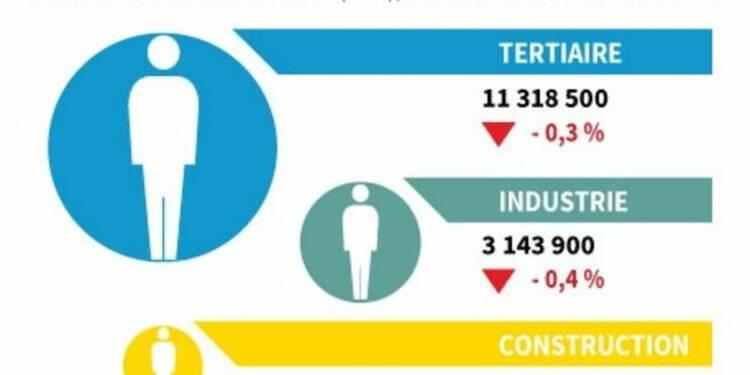 Plus de 55.000 postes détruits dans le secteur marchand au 3ème trimestre