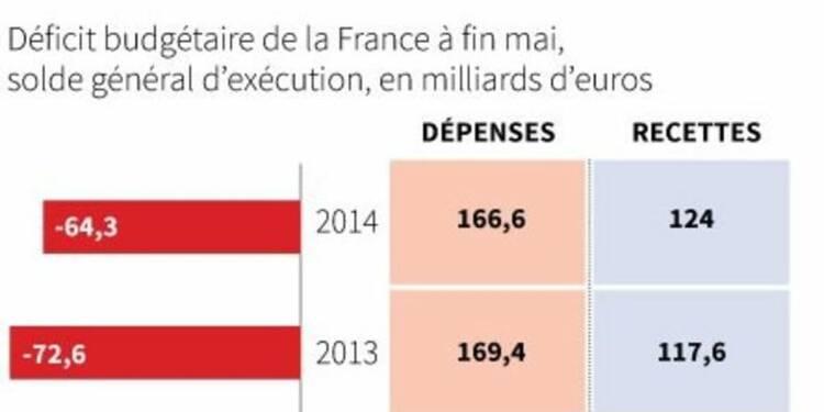 Un déficit budgétaire de 64,3 milliards d'euros à la fin mai