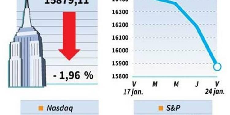 Le Dow Jones perd 1,96%, le Nasdaq cède 2,15%
