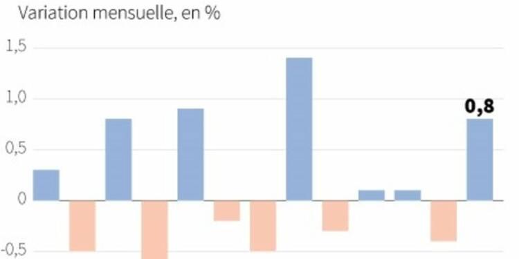 La production industrielle en hausse de 0,8% dans la zone euro