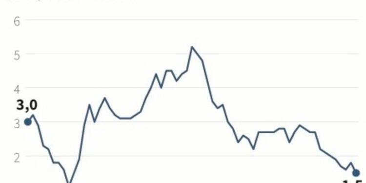 Plus bas de 4 ans et demi de l'inflation au Royaume-Uni en mai