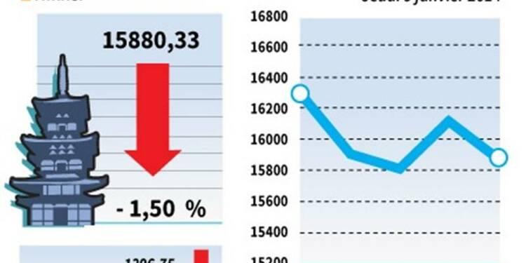 La Bourse de Tokyo finit en baisse de 1,5%