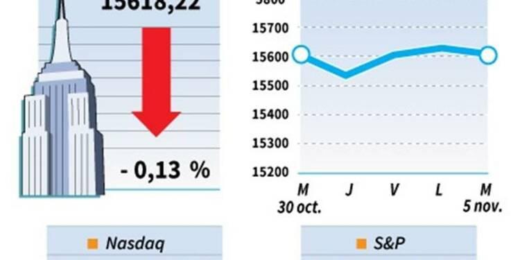 Le Dow Jones perd 0,13%, le Nasdaq gagne 0,08%