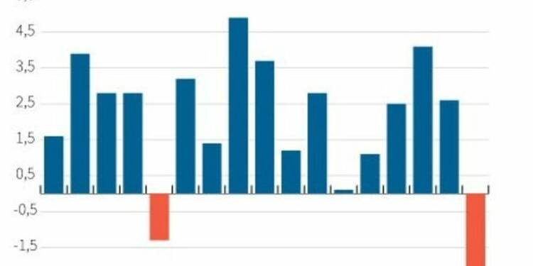 Le PIB américain s'est contracté plus qu'estimé au 1er trimestre