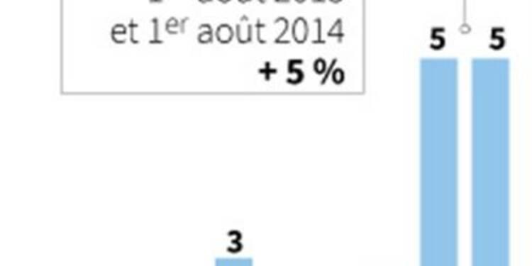 Vers une augmentation de l'électricité de 5% en 2013 et 2014