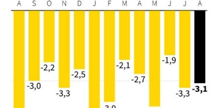 Comptes courants déficitaires de 3,1 milliards d'euros en août