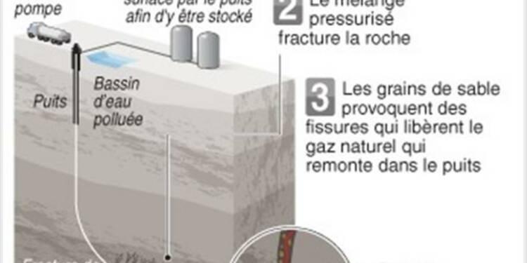 L'Académie des sciences relance le débat sur le gaz de schiste