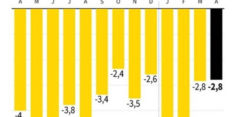 Les comptes courants déficitaires en avril