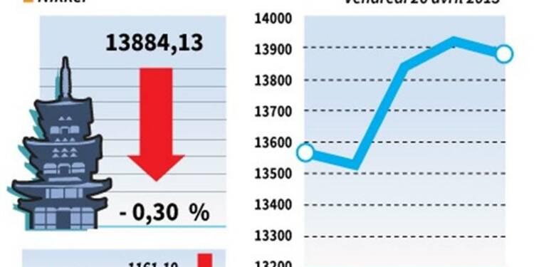 La Bourse de Tokyo finit en baisse de 0,3%