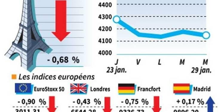 Les marchés européens en net repli, craintes pour les émergents