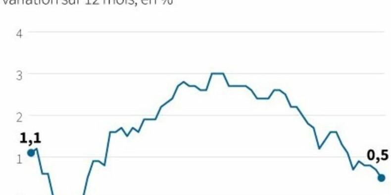 La confiance des investisseurs en zone euro grimpe encore