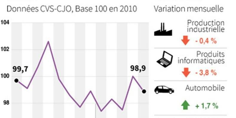 Baisse de 0,4% de la production industrielle française en mai
