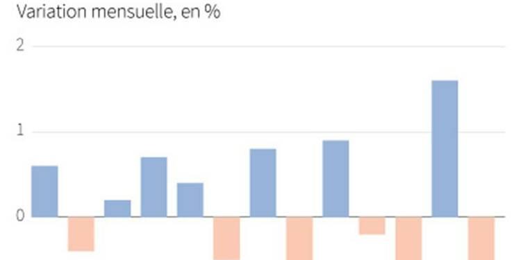 La production industrielle baisse plus que prévu en zone euro