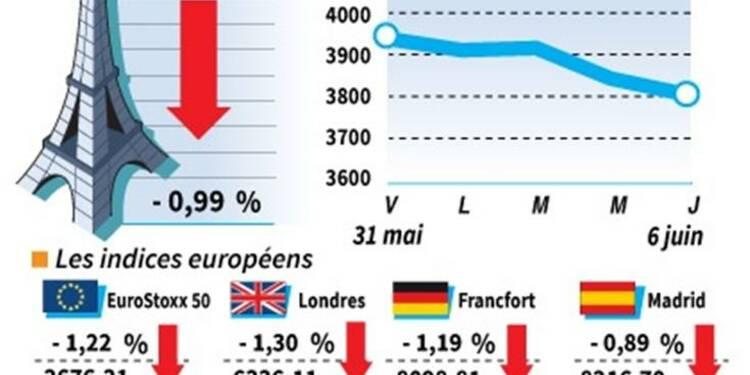 Les Bourses européennes finissent en net recul