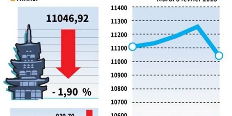 La Bourse de Tokyo finit en baisse de 1,90%