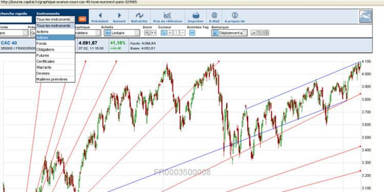 Retrouver des indicateurs de performance pertinents en entreprise