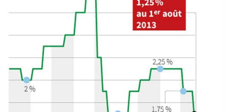 Le taux du livret A abaissé de 1,75% à 1,25% le 1er août