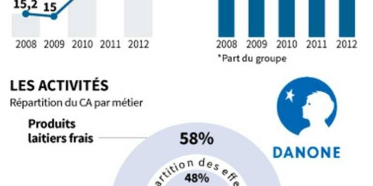 Danone veut supprimer 900 emplois sur deux ans en Europe