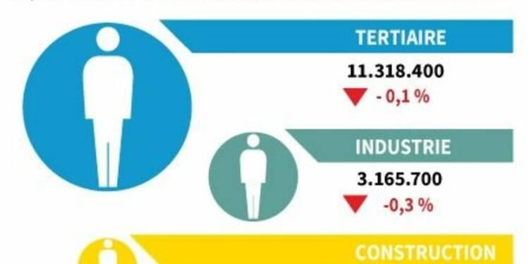 Baisse de 0,1% de l'emploi salarié au 1er trimestre