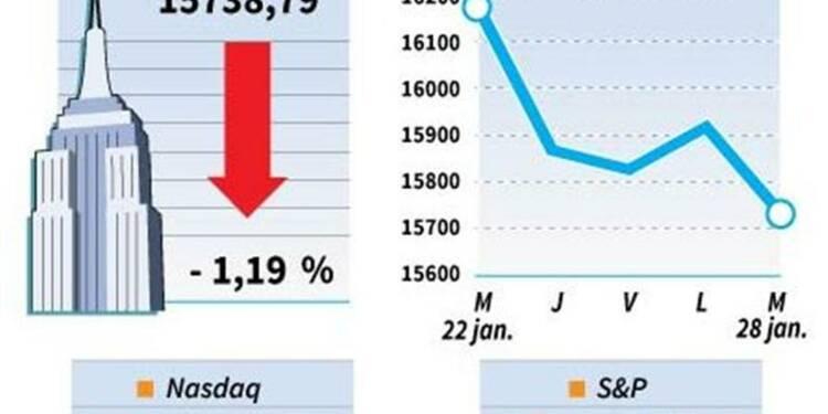 Wall Street termine en nette baisse après la Fed