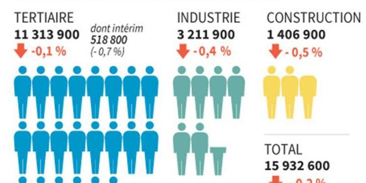 Baisse de 0,2% de l'emploi salarié au 2e trimestre